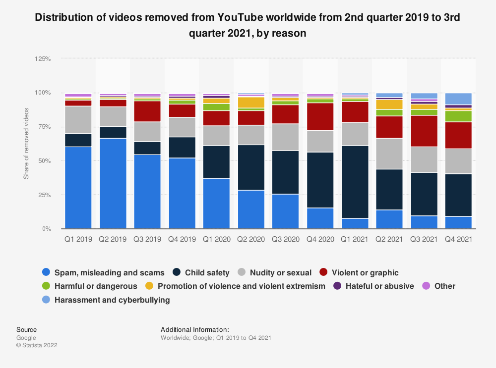 Statistic: Distribution of videos removed from YouTube worldwide from 1st quarter 2019 to 1st quarter 2020, by reason | Statista