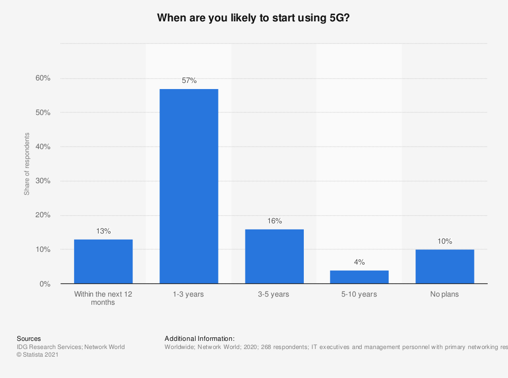 Statistic: When are you likely to start using 5G? | Statista