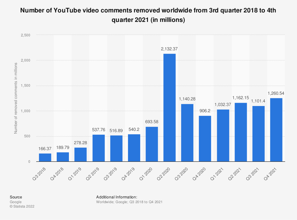 Statistic: Number of YouTube video comments removed worldwide from 3rd quarter 2018 to 1st quarter 2020 (in millions) | Statista