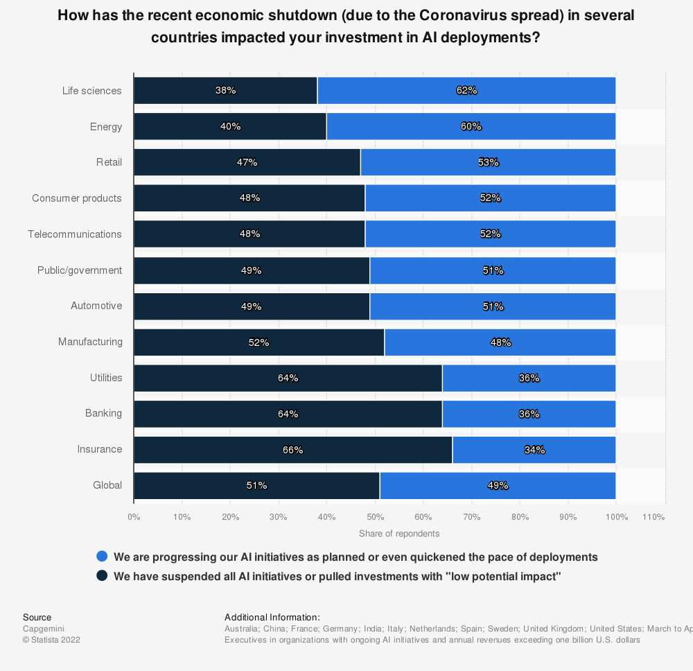 Statistic: How has the recent economic shutdown (due to the Coronavirus spread) in several countries impacted your investment in AI deployments?  | Statista
