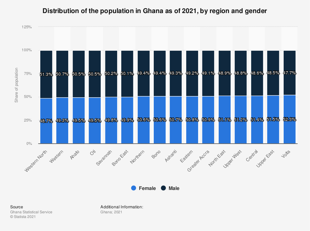 Statistic: Distribution of population in Ghana in 2018, by region and gender   Statista