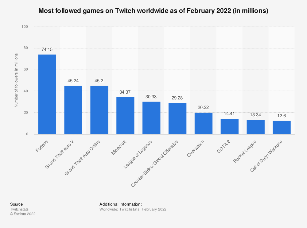 Statistic: Most followed games on Twitch worldwide as of May 2021 (in millions)   Statista