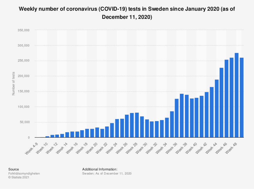 Statistic: Weekly number of coronavirus (COVID-19) tests in Sweden since January 2020 (as of December 11, 2020)  | Statista