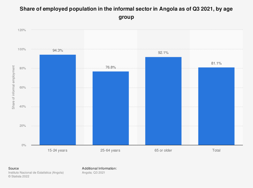 Statistic: Share of economically active population in the informal sector in Angola from March 2018 to February 2019, by age | Statista