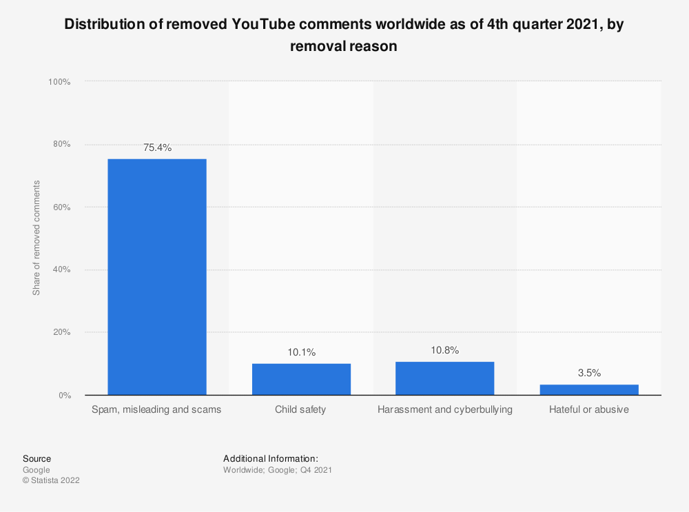 Statistic: Distribution of removed YouTube comments worldwide as of 1st quarter 2020, by removal reason  | Statista