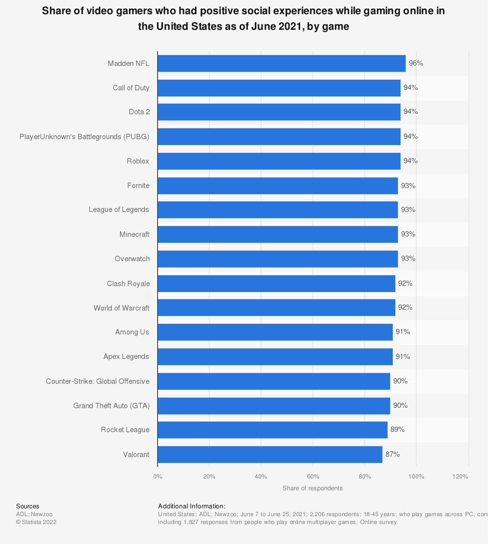 Statistic: Share of video gamers who had positive social experiences while gaming online in the United States as of July 2020, by game   Statista
