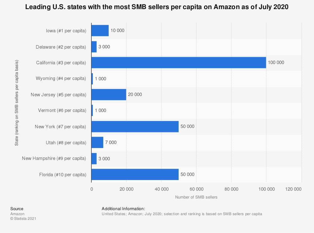 Statistic: Leading U.S. states with the most SMB sellers per capita on Amazon as of July 2020  | Statista