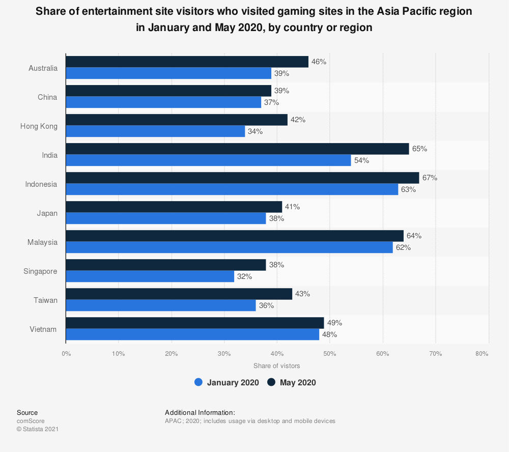 Statistic: Share of entertainment site visitors who visited gaming sites in the Asia Pacific region in January and May 2020, by country or region | Statista