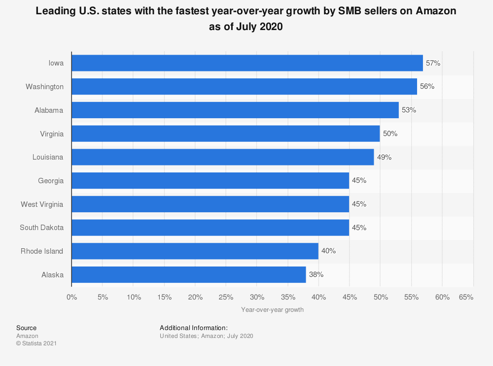 Statistic: Leading U.S. states with the fastest year-over-year growth by SMB sellers on Amazon as of July 2020  | Statista