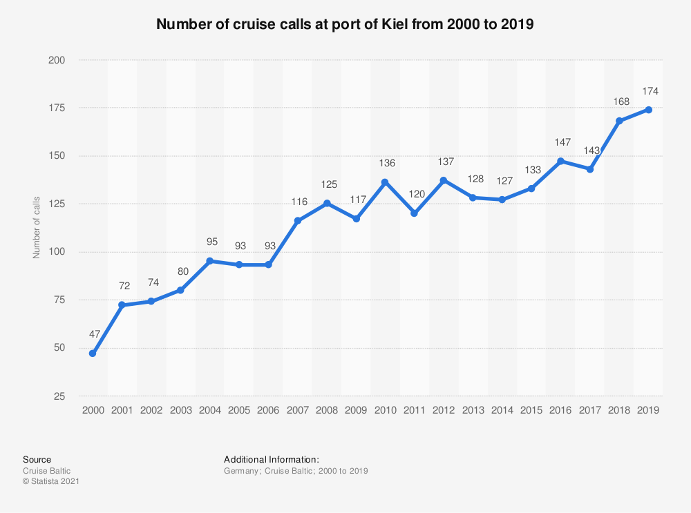 Statistic: Number of cruise calls at port of Kiel  from 2000 to 2019   Statista