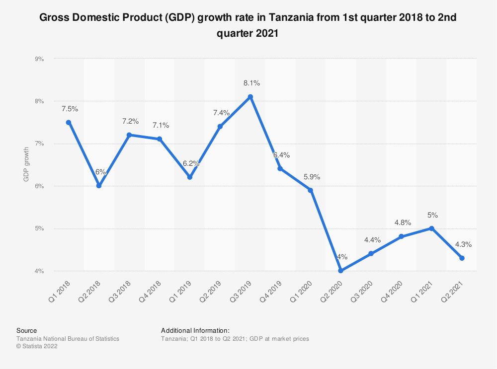 Statistic: Gross Domestic Product (GDP) growth rate in Tanzania from the 1st quarter of 2018 to the 1st quarter of 2020 | Statista