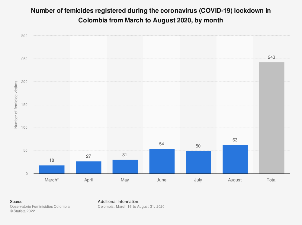 Statistic: Number of femicides registered during the coronavirus (COVID-19) lockdown in Colombia from March to August 2020, by month   Statista
