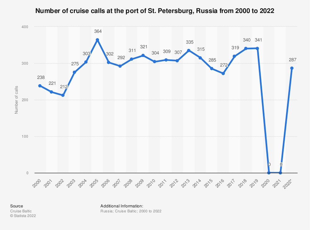 Statistic: Number of cruise calls at port of St. Petersburg from 2000 to 2019   Statista