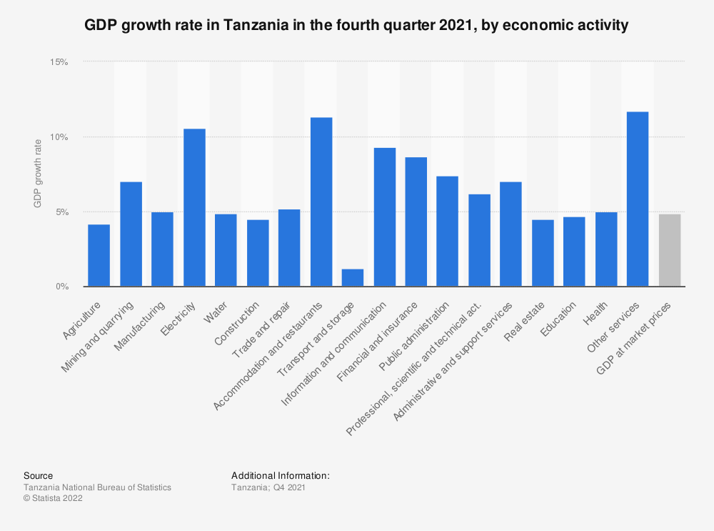 Statistic: GDP growth rate in Tanzania in the third quarter 2020, by economic activity | Statista