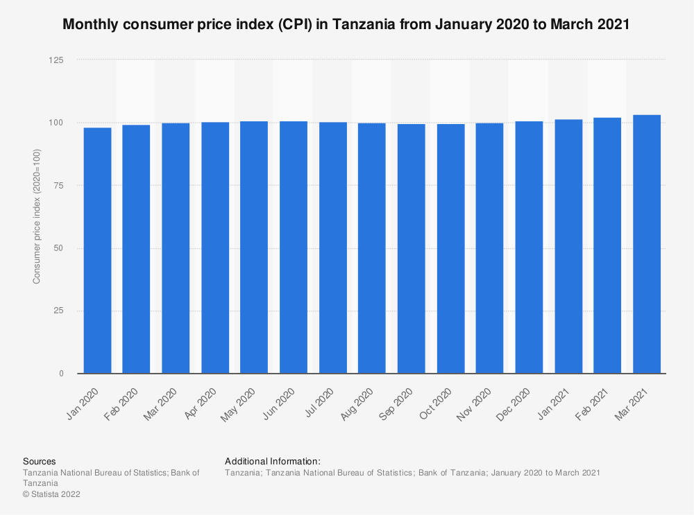 Statistic: Consumer price index in Tanzania from December 2019 to December 2020 | Statista