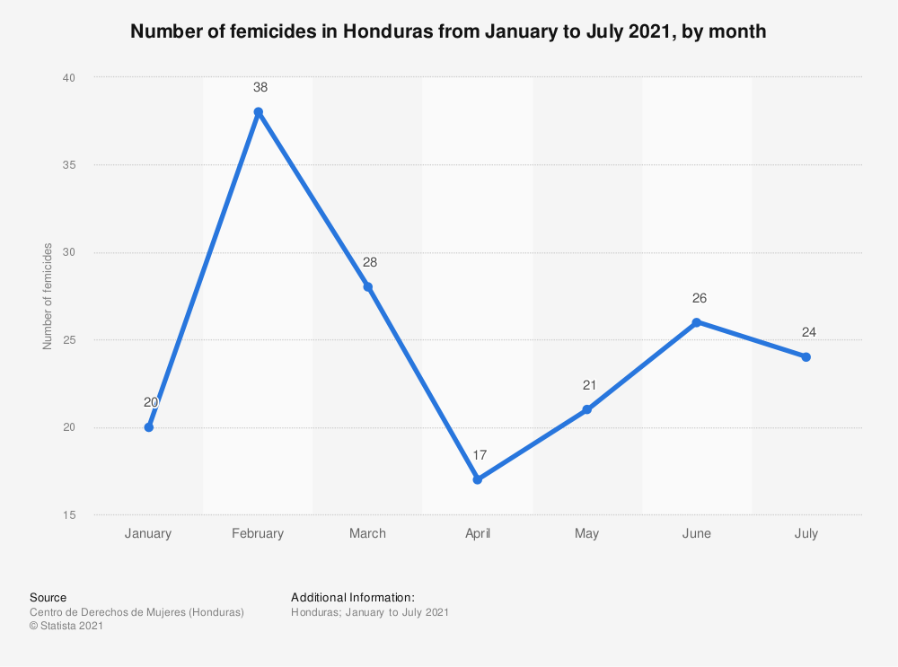 Statistic: Number of femicides in Honduras from January to August 2020, by month | Statista