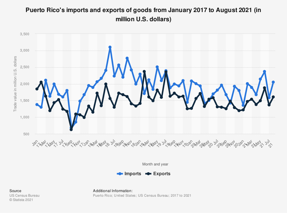 Statistic: Puerto Rico's imports and exports of goods from January 2017 to May 2020 (in million U.S. dollars)   Statista