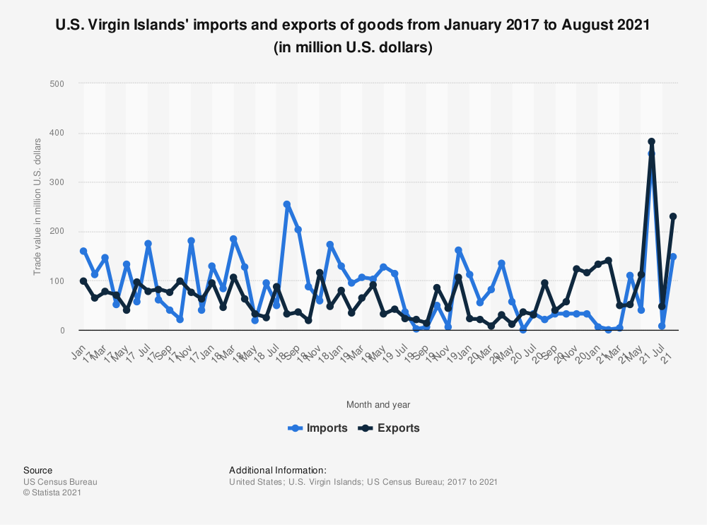 Statistic: U.S. Virgin Islands' imports and exports of goods from January 2017 to May 2020 (in million U.S. dollars) | Statista