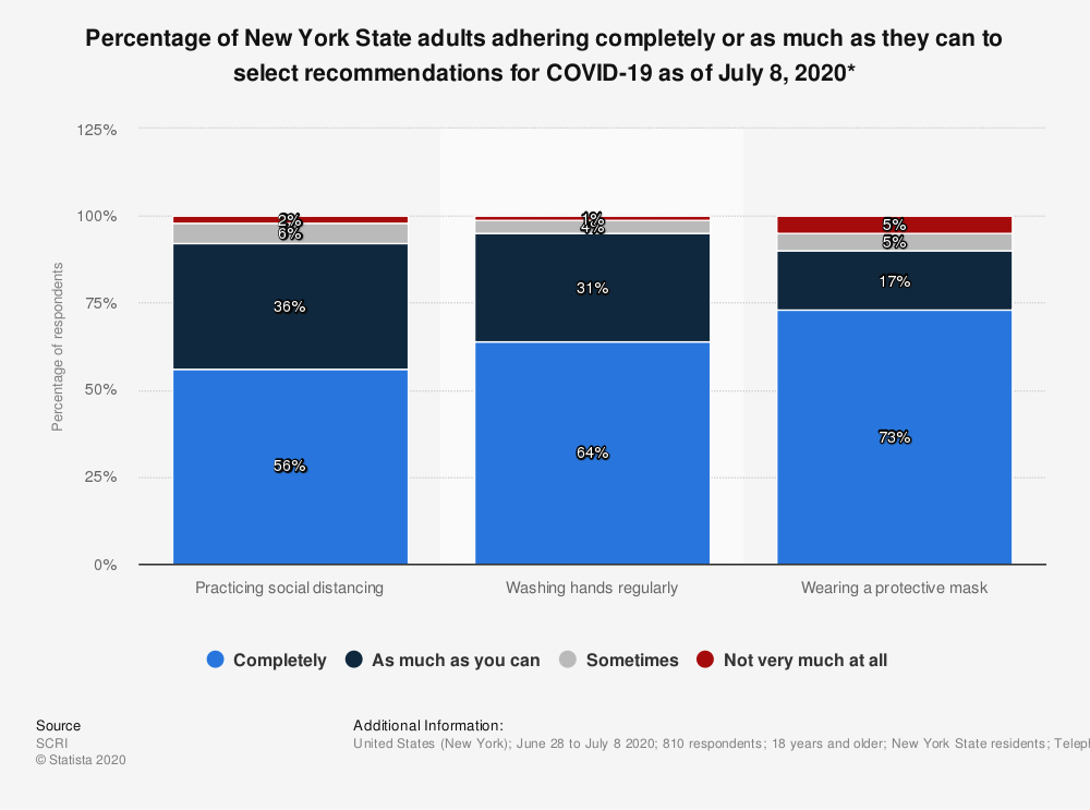 Statistic: Percentage of New York State adults adhering completely or as much as they can to select recommendations for COVID-19 as of July 8, 2020* | Statista