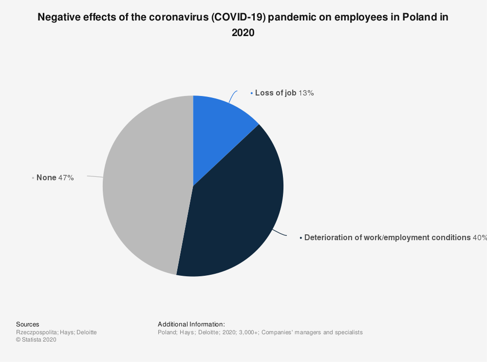 Statistic: Negative effects of the coronavirus (COVID-19) pandemic on employees in Poland in 2020   Statista
