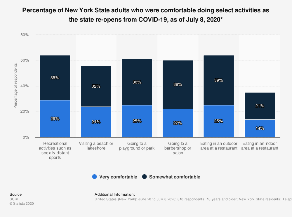Statistic: Percentage of New York State adults who were comfortable doing select activities as the state re-opens from COVID-19, as of July 8, 2020*   Statista