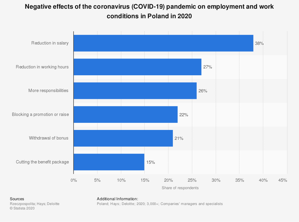Statistic: Negative effects of the coronavirus (COVID-19) pandemic on employment and work conditions in Poland in 2020   Statista