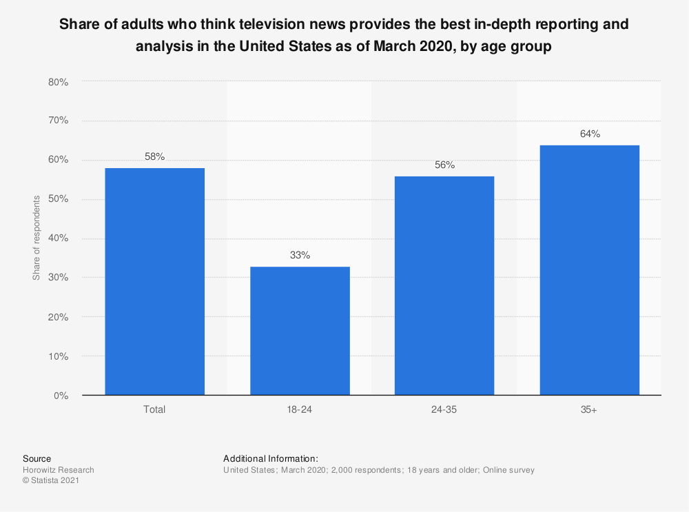 Statistic: Share of adults who think television news provides the best in-depth reporting and analysis in the United States as of March 2020, by age group | Statista