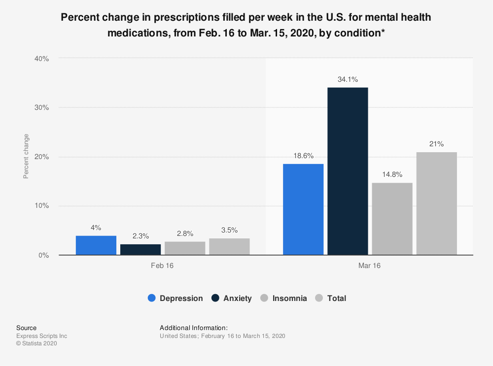 Statistic: Percent change in prescriptions filled per week in the U.S. for mental health medications, from Feb. 16 to Mar. 15, 2020, by condition* | Statista