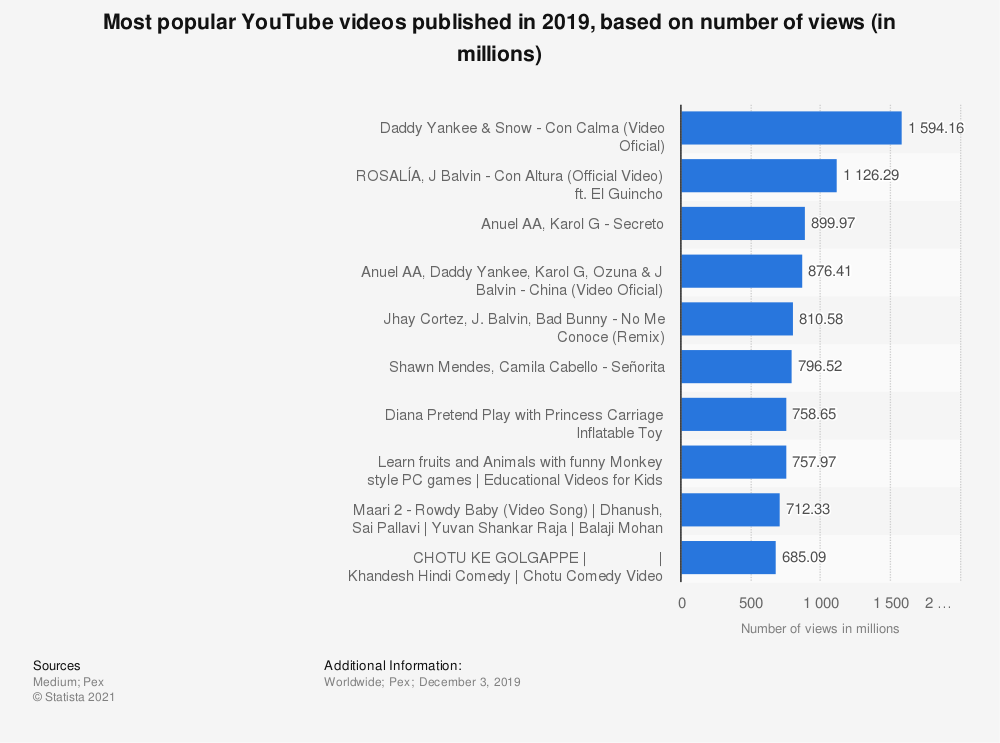 Statistic: Most popular YouTube videos published in 2019, based on number of views (in millions)    Statista