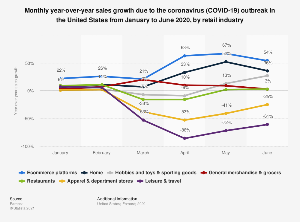 Statistic: Monthly year-over-year sales growth due to the coronavirus (COVID-19) outbreak in the United States from January to June 2020, by retail industry | Statista