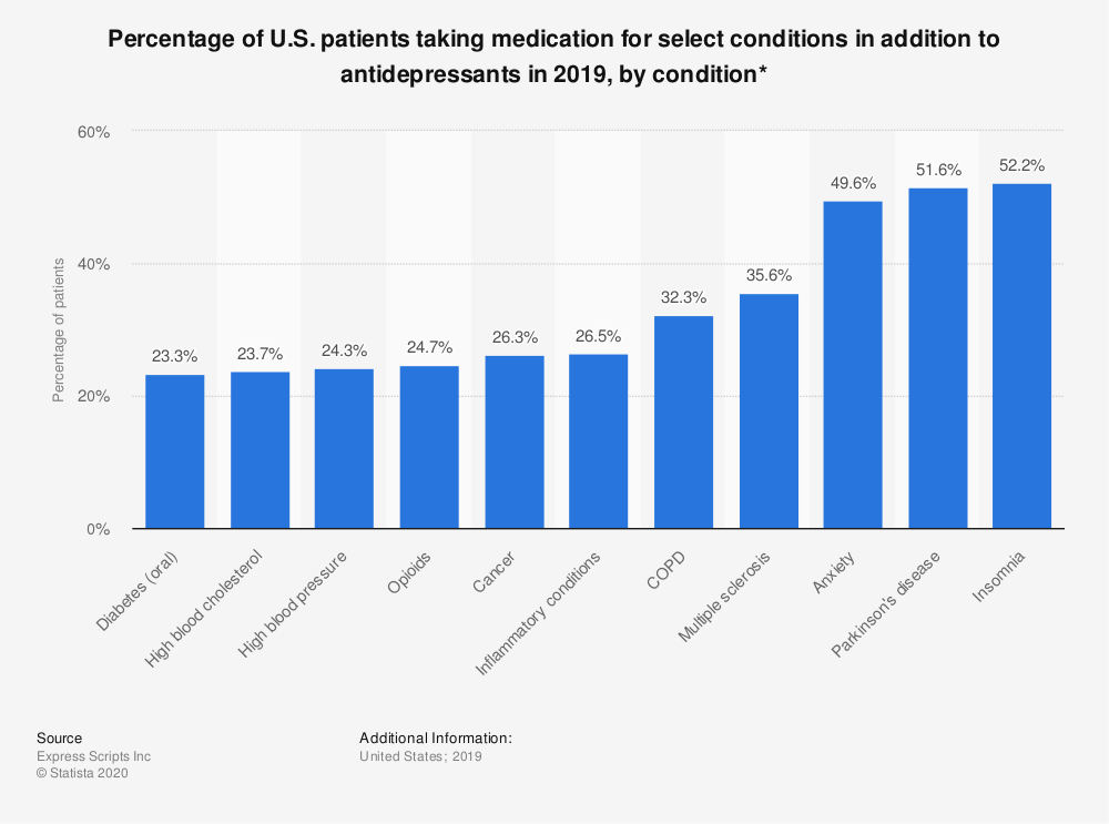 Statistic: Percentage of U.S. patients taking medication for select conditions in addition to antidepressants in 2019, by condition* | Statista