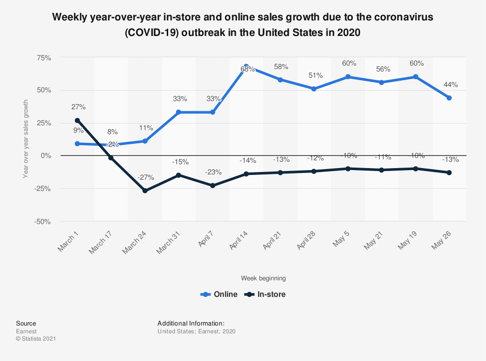 Statistic: Weekly year-over-year in-store and online sales growth due to the coronavirus (COVID-19) outbreak in the United States in 2020   Statista