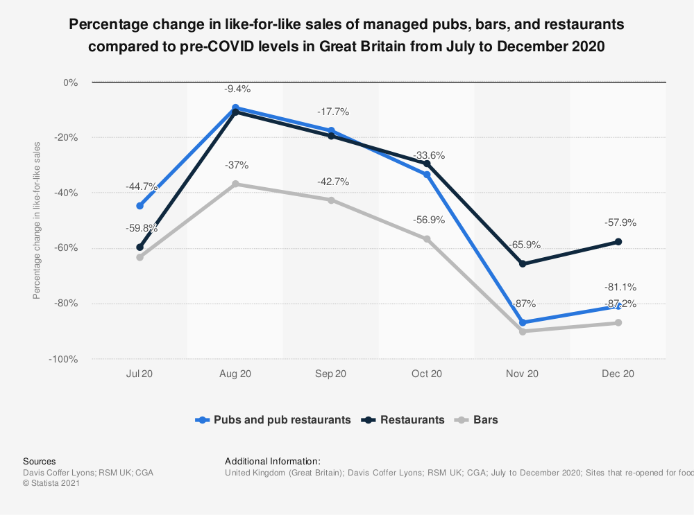 Statistic: Percentage change in like-for-like sales of managed pubs, bars, and restaurants compared to pre-COVID levels in Great Britain from July to December 2020   Statista