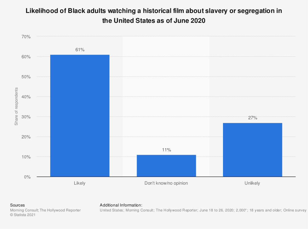 Statistic: Likelihood of Black adults watching a historical film about slavery or segregation in the United States as of June 2020 | Statista