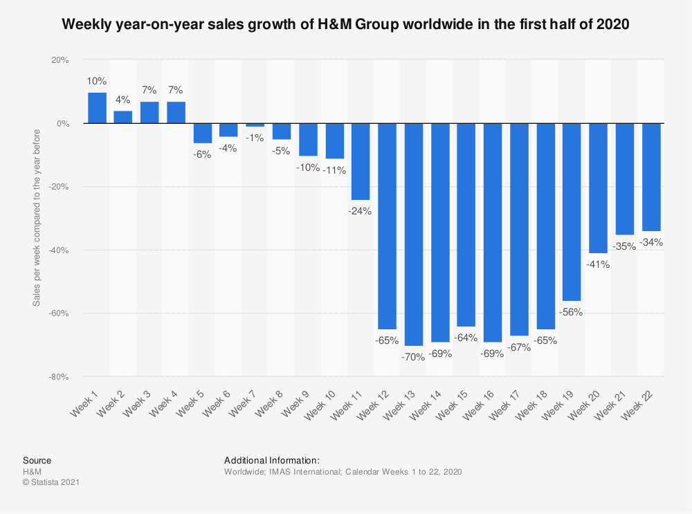 Statistic: Weekly year-on-year sales growth of H&M Group worldwide in the first half of 2020  | Statista