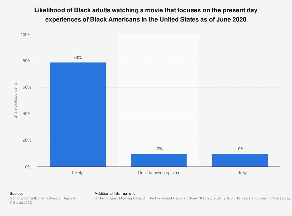 Statistic: Likelihood of Black adults watching a movie that focuses on the present day experiences of Black Americans in the United States as of June 2020 | Statista