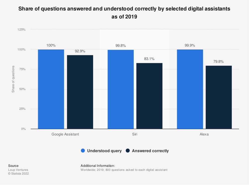 Statistic: Share of questions answered and understood correctly by selected digital assistants as of 2019 | Statista