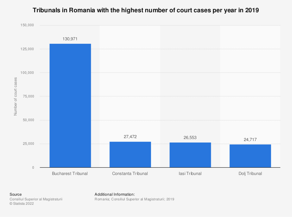 Statistic: Tribunals in Romania with the highest number of court cases per year in 2019 | Statista