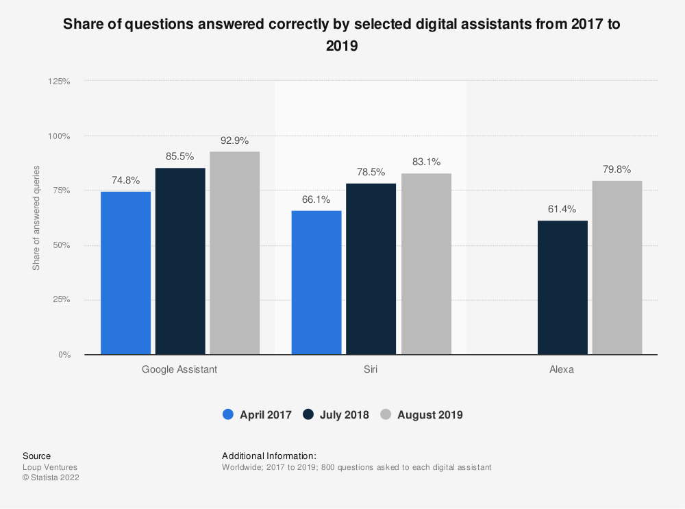 Statistic: Share of questions answered correctly by selected digital assistants from 2017 to 2019 | Statista