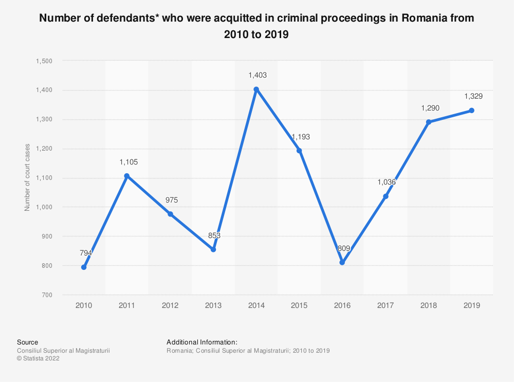 Statistic: Number of defendants* who were acquitted in criminal proceedings in Romania from 2010 to 2019 | Statista
