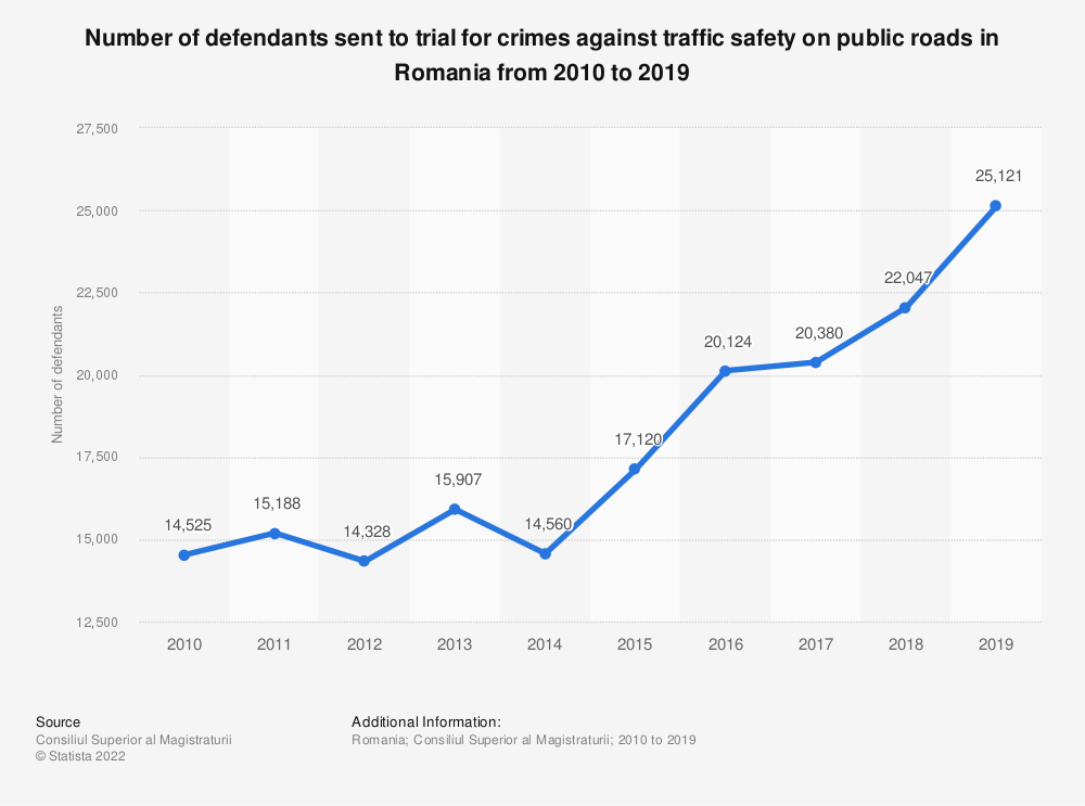Statistic: Number of defendants sent to trial for crimes against traffic safety on public roads in Romania from 2010 to 2019 | Statista