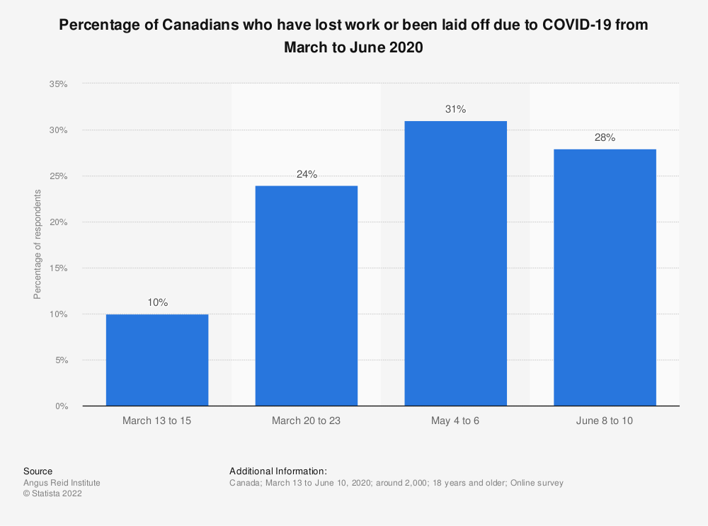 Statistic: Percentage of Canadians who have lost work or been laid off due to COVID-19 from March to June 2020 | Statista