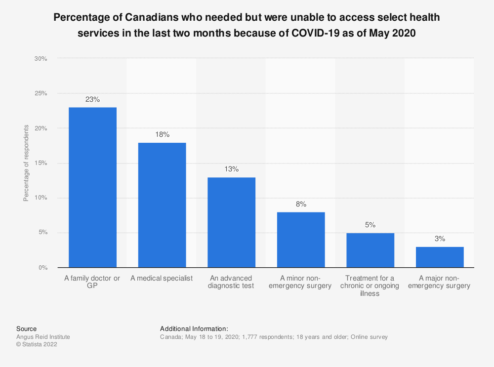 Statistic: Percentage of Canadians who needed but were unable to access select health services in the last two months because of COVID-19 as of May 2020   Statista