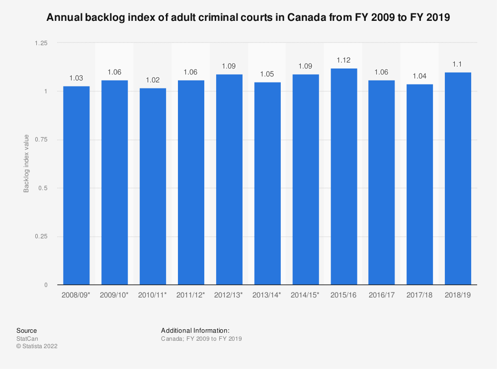 Statistic: Annual backlog index of adult criminal courts in Canada from FY 2009 to FY 2019 | Statista