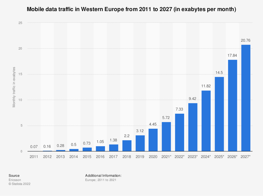 Statistic: Mobile data traffic in Western Europe from 2011 to 2026 (in exabytes per month) | Statista