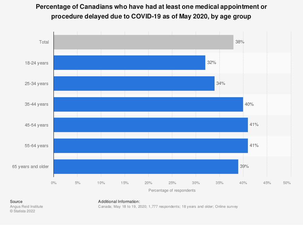 Statistic: Percentage of Canadians who have had at least one medical appointment or procedure delayed due to COVID-19 as of May 2020, by age group | Statista