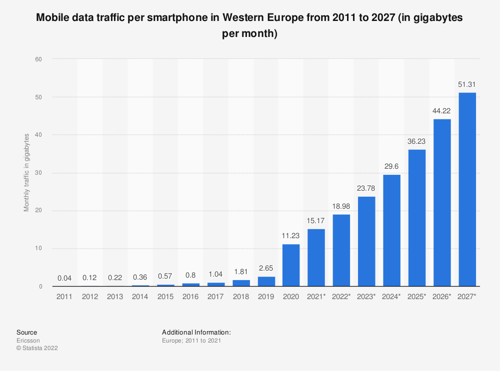 Statistic: Mobile data traffic per smartphone in Western Europe from 2011 to 2026 (in gigabytes per month)   Statista