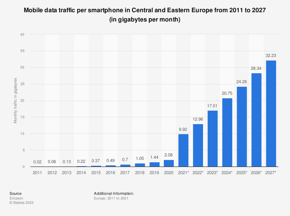 Statistic: Mobile data traffic per smartphone in Central and Eastern Europe from 2011 to 2026 (in gigabytes per month) | Statista
