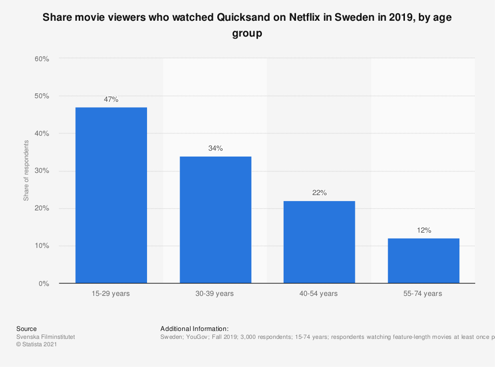 Statistic: Share movie viewers who watched Quicksand on Netflix in Sweden in 2019, by age group   Statista