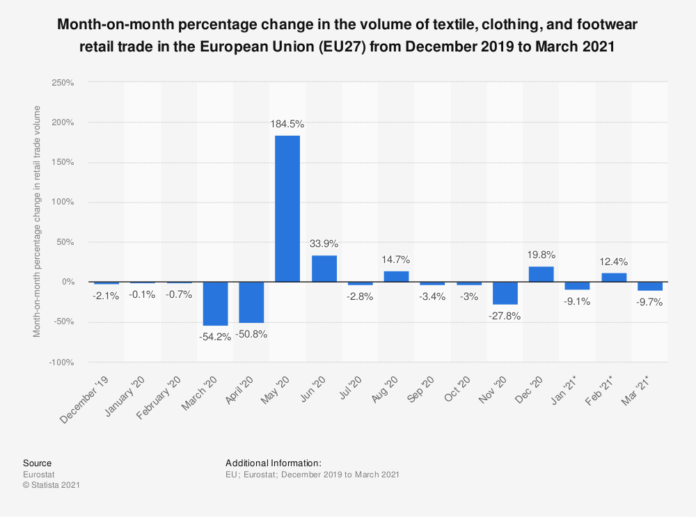 Statistic: Month-on-month percentage change in the volume of textile, clothing, and footwear retail trade in the European Union (EU) from December 2019 to September 2020   Statista